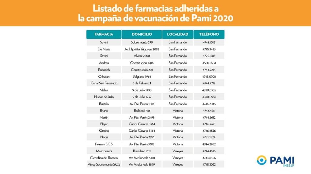 San Fernando recuerda las farmacias adheridas a la Campaña de Vacunación para afiliados a PAMI