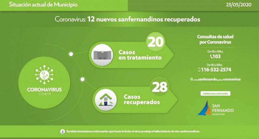 Coronavirus: se recuperaron 12 nuevos vecinos de San Fernando