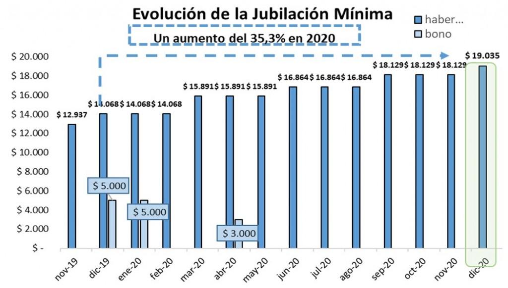 EL AUMENTO JUBILATORIO ES DEL 5% Y EL HABER MÍNIMO ASCIENDE A 19.035 PESOS